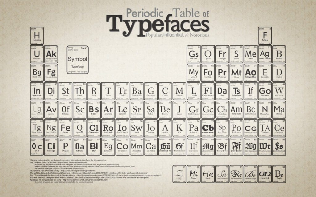 La tabla peridica de las tipografias rotulos xprinta tabla tipografias xprinta 1024x640 urtaz Images